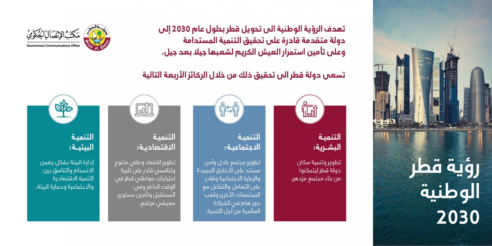 رؤية قطر الوطنية ٢٠٣٠